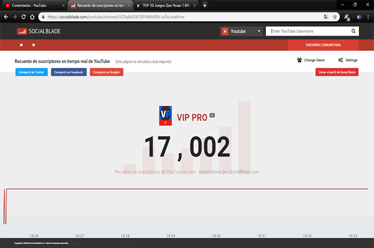 Photo of Llegamos a 17K en Youtube, Cada vez llegaremos mas lejos!
